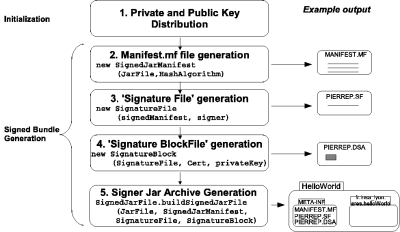 Algorithm for signing an OSGi bundle