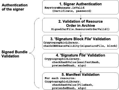 Algorithm for validating a signed OSGi bundle