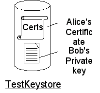 certificate and key
